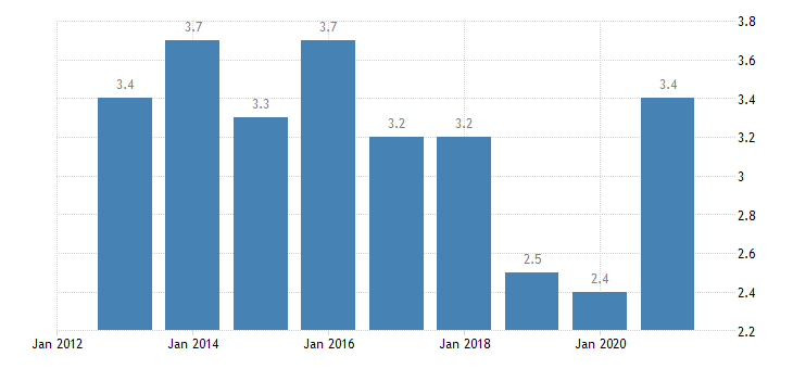 romania unemployment rate from 55 to 64 years eurostat data