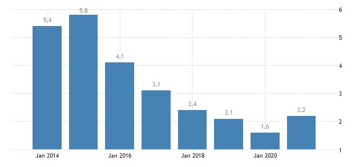 romania unemployment rate tertiary education levels 5 8 eurostat data