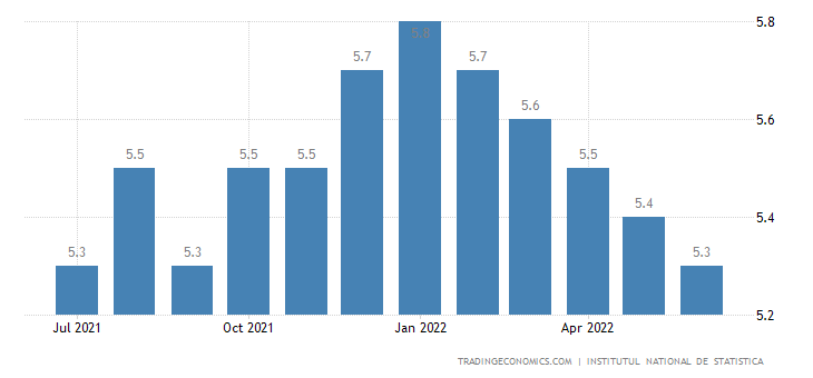 Romania Unemployment Rate