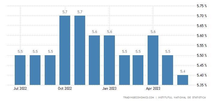 Romania Unemployment Rate