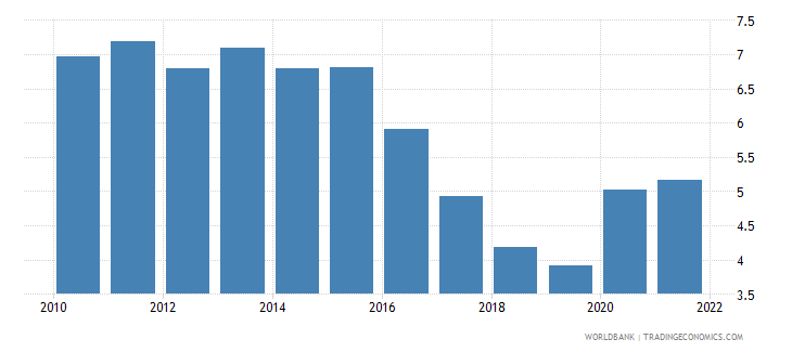 romania unemployment total percent of total labor force wb data