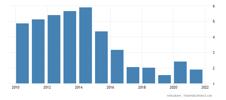 romania unemployment with advanced education female wb data