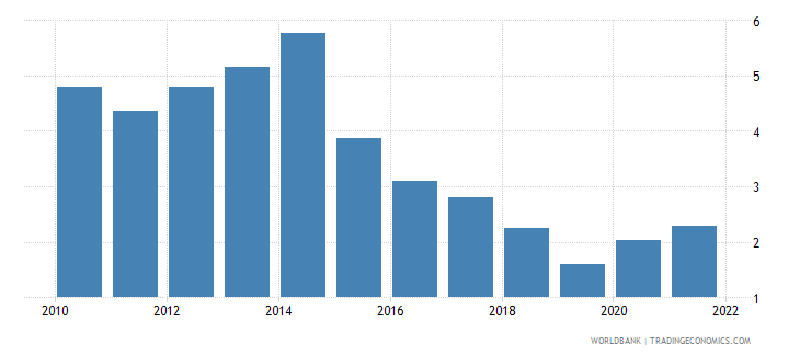 romania unemployment with advanced education male wb data