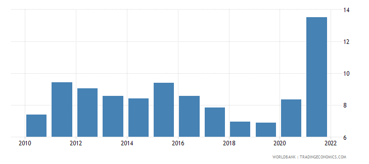 romania unemployment with basic education male wb data