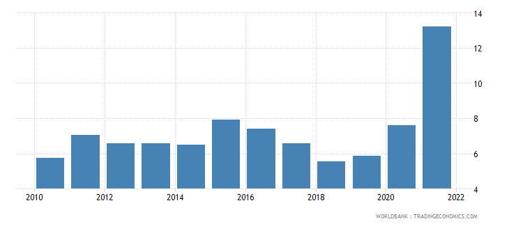romania unemployment with basic education percent of total unemployment wb data