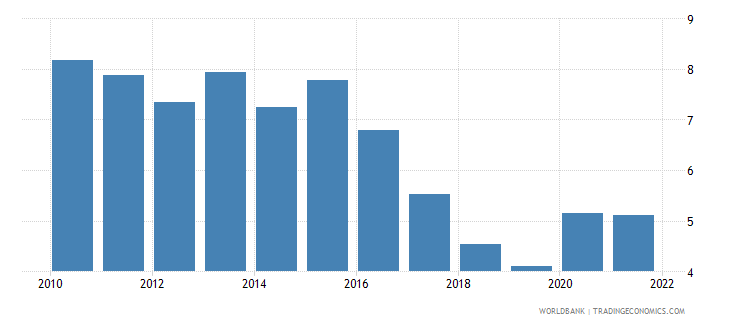 romania unemployment with intermediate education male wb data
