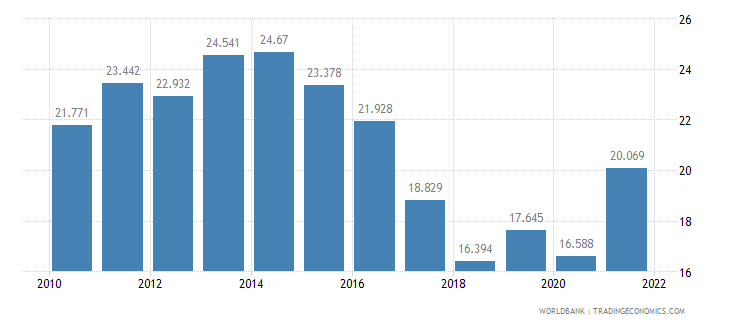 romania unemployment youth female percent of female labor force ages 15 24 wb data