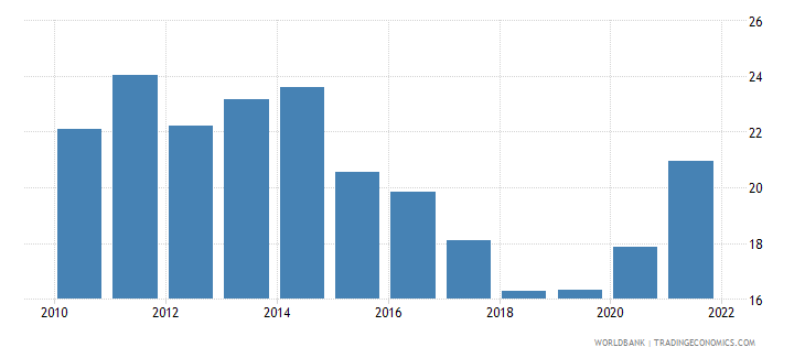 romania unemployment youth male percent of male labor force ages 15 24 national estimate wb data
