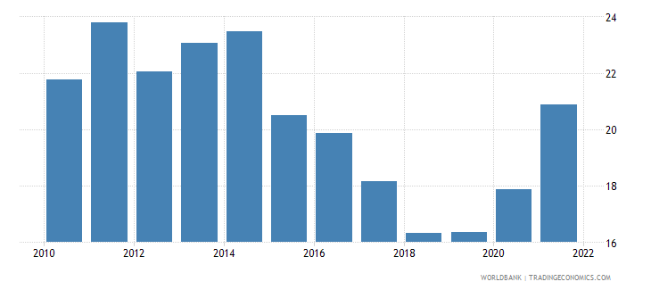 romania unemployment youth male percent of male labor force ages 15 24 wb data
