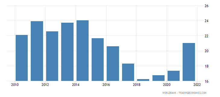 romania unemployment youth total percent of total labor force ages 15 24 national estimate wb data