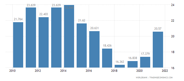 romania unemployment youth total percent of total labor force ages 15 24 wb data