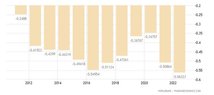 romania urban population growth annual percent wb data
