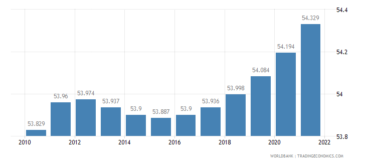 romania urban population percent of total wb data