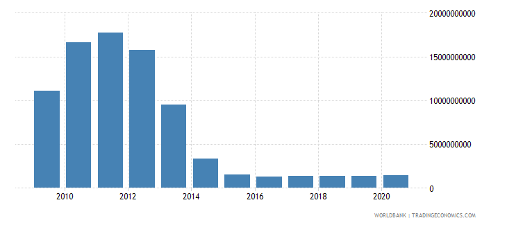 romania use of imf credit dod current us$ wb data