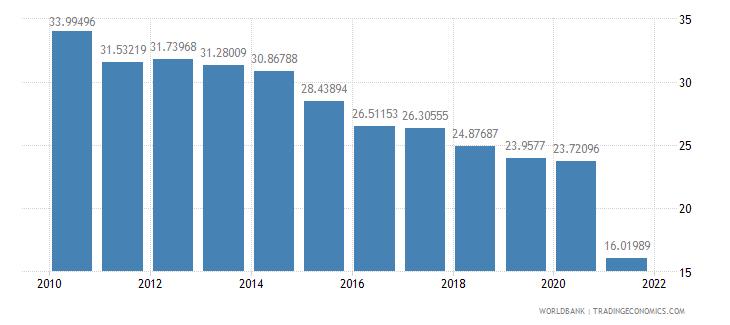 romania vulnerable employment male percent of male employment wb data