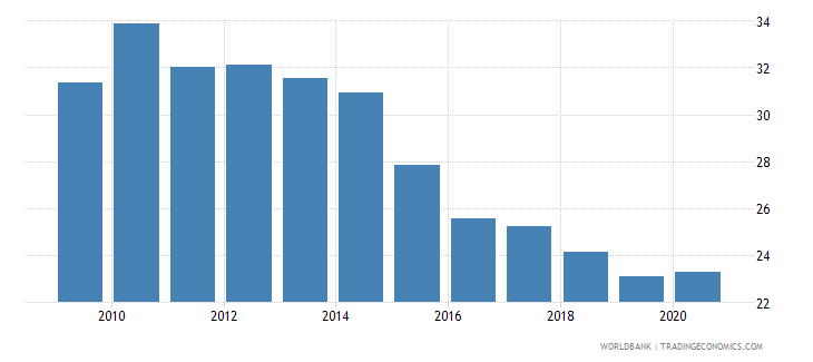 romania vulnerable employment total percent of total employment wb data