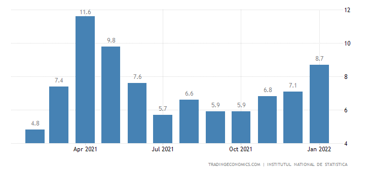Romania Gross Wage Growth