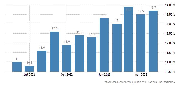 Romania Gross Wage Growth