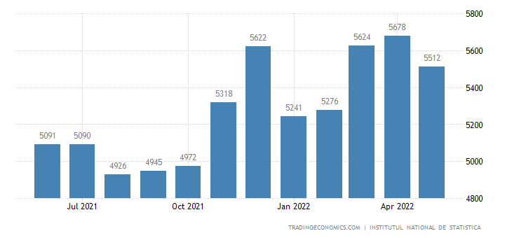 Romania Average Monthly Gross Wages in Manufacturing