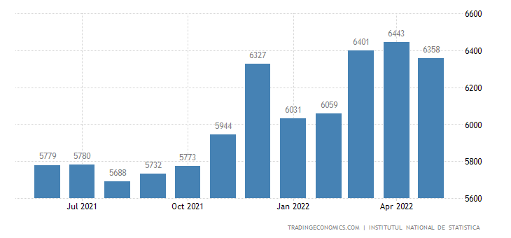 Romania Average Gross Monthly Wages