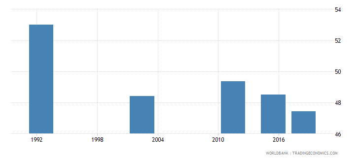 romania youth illiterate population 15 24 years percent female wb data