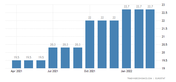 Romania Youth Unemployment Rate