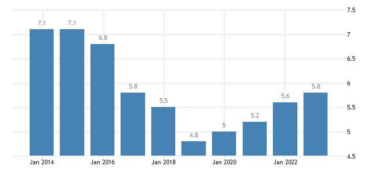 romania youth unemployment ratio 15 24 eurostat data