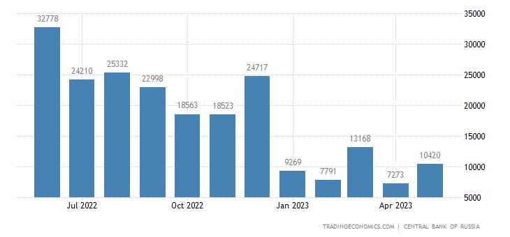 Russia Balance of Trade