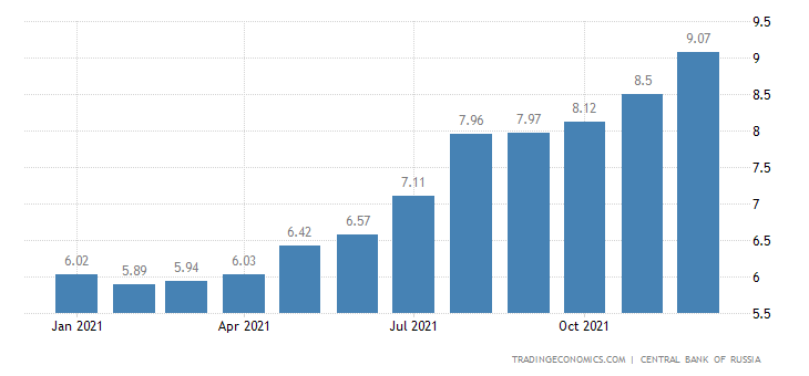 Russia Bank Lending Rate