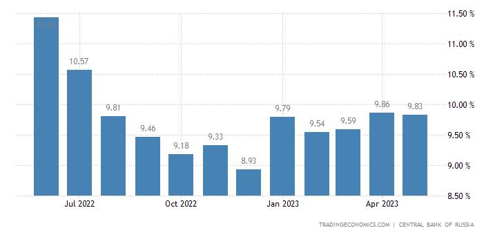 Russia Bank Lending Rate