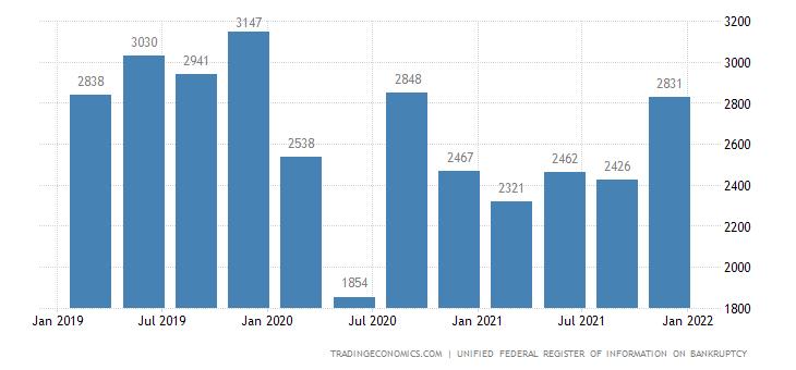 Russia Bankruptcies