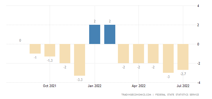 Russia Business Confidence
