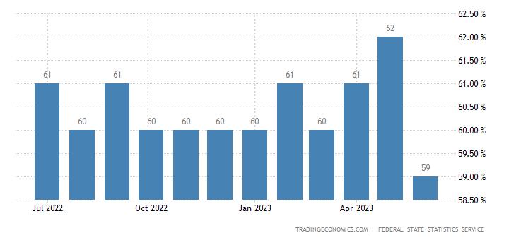 Russia Capacity Utilization