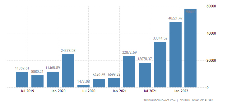 Russia Capital Flows