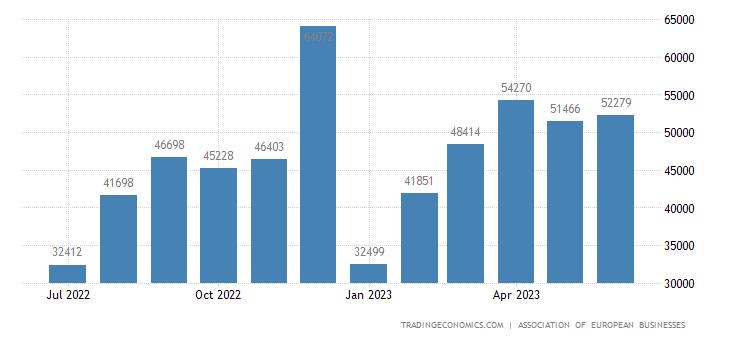 Russia Car Sales