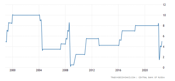 Russia Cash Reserve Ratio