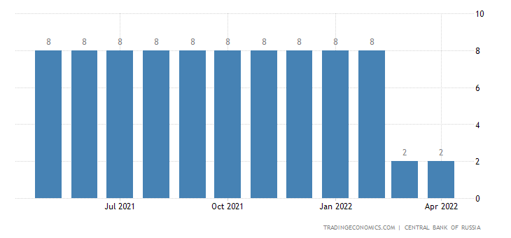 Russia Cash Reserve Ratio