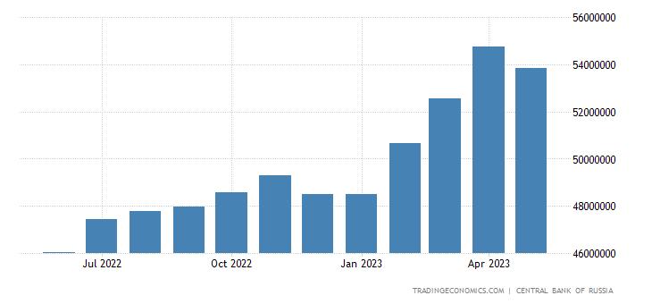 Russia Central Bank Balance Sheet