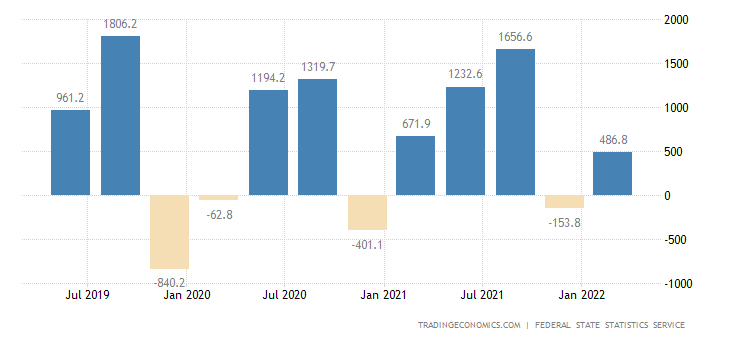 Russia Changes in Inventories