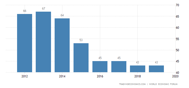 Russia Competitiveness Rank