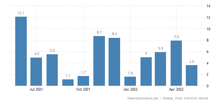 Russia Construction Output