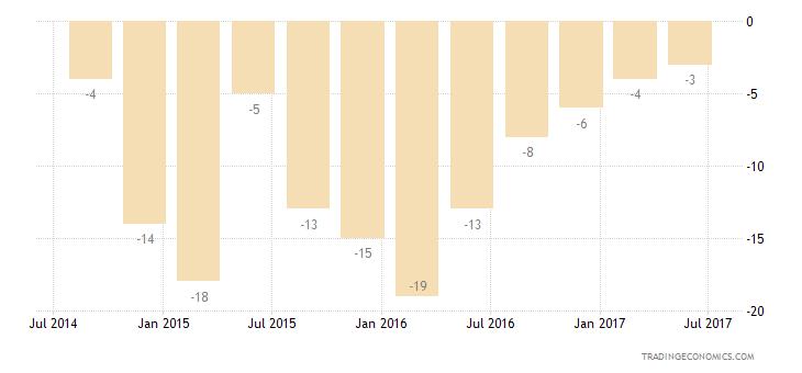 Russia Consumer Confidence Economic Expectations