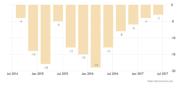 Russia Consumer Confidence Economic Expectations
