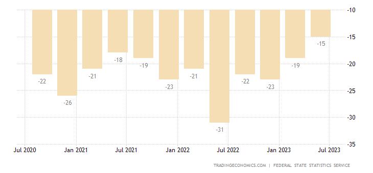 Russia Consumer Confidence