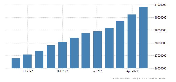 Russia Consumer Credit