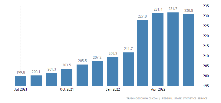 Russia Consumer Price Index (CPI)