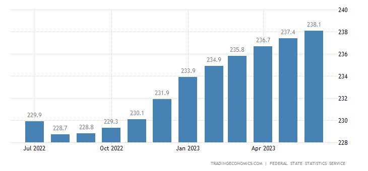 Russia Consumer Price Index (CPI)