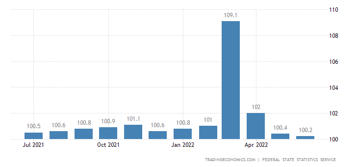 Russia Core Consumer Prices