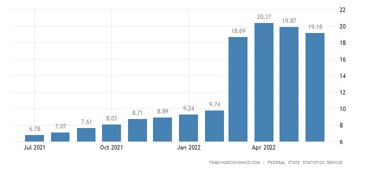 Russia Core Inflation Rate