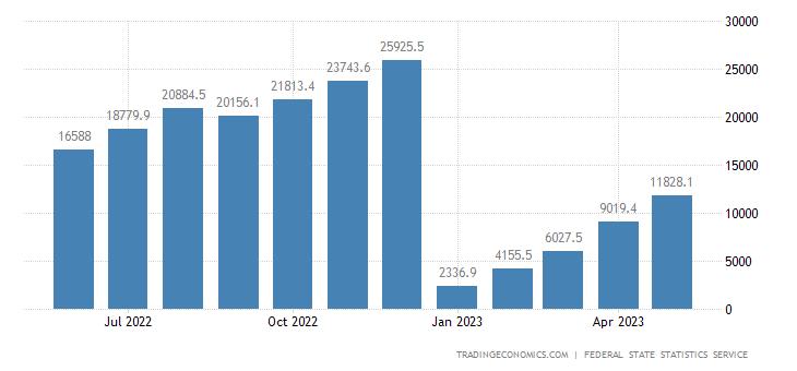 Russia Corporate Profits